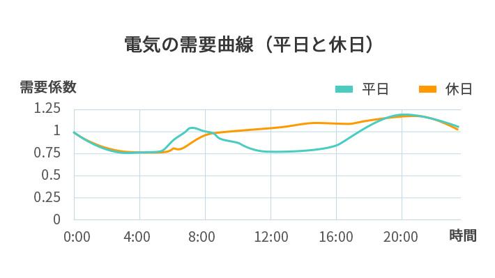 東京の2019年10月の30分単位の電気の需要曲線の係数